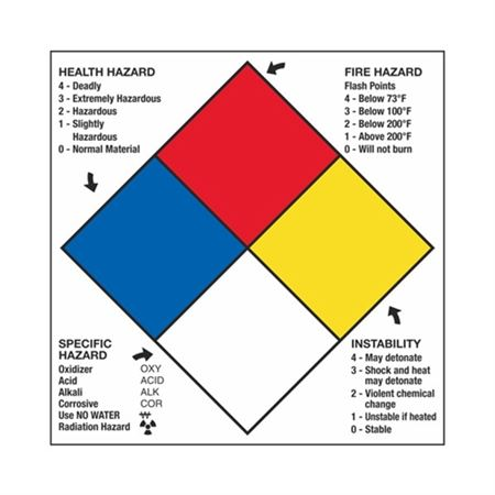 NFPA Panels with Hazard Ratings Placard - 10 x 10