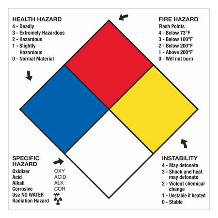 NFPA Panels with Hazard Ratings Placard - 15 x 15
