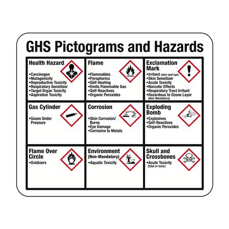 GHS Pictograms and Hazard Sign