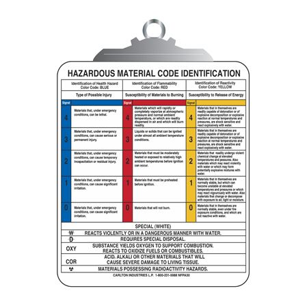 NFPA Sign and Reference Chart - Reference Chart 10 in x 12 in