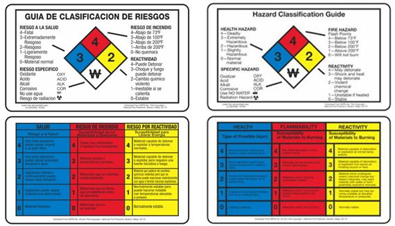 """NFPA Wallet Cards - English - 2 1/8"""" x 3 3/8"""""""